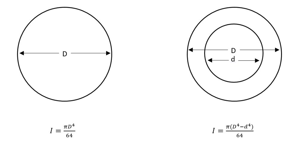 Inertia formula for solid and hollow uniform shafts